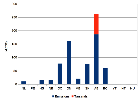 Provincial annual emissions including Albertan tarsands (2016)