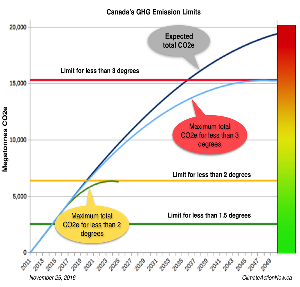 Canada's CO2 Limits 2011-2050.png