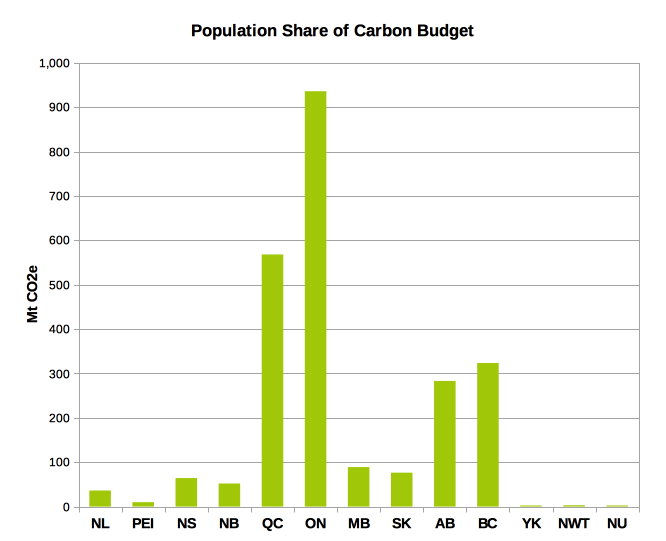 Population share of carbon budget by province