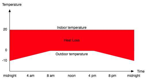 Constant indoor temperature with varying outdoor temperature
