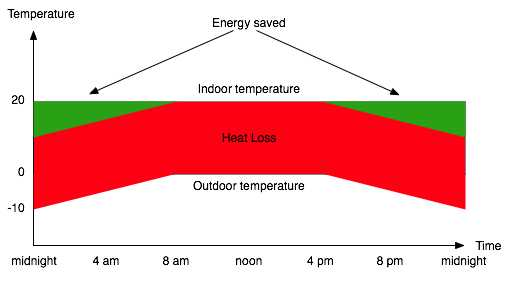 Energy saved by setting thermostat down overnight